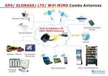 Combo-Antennas